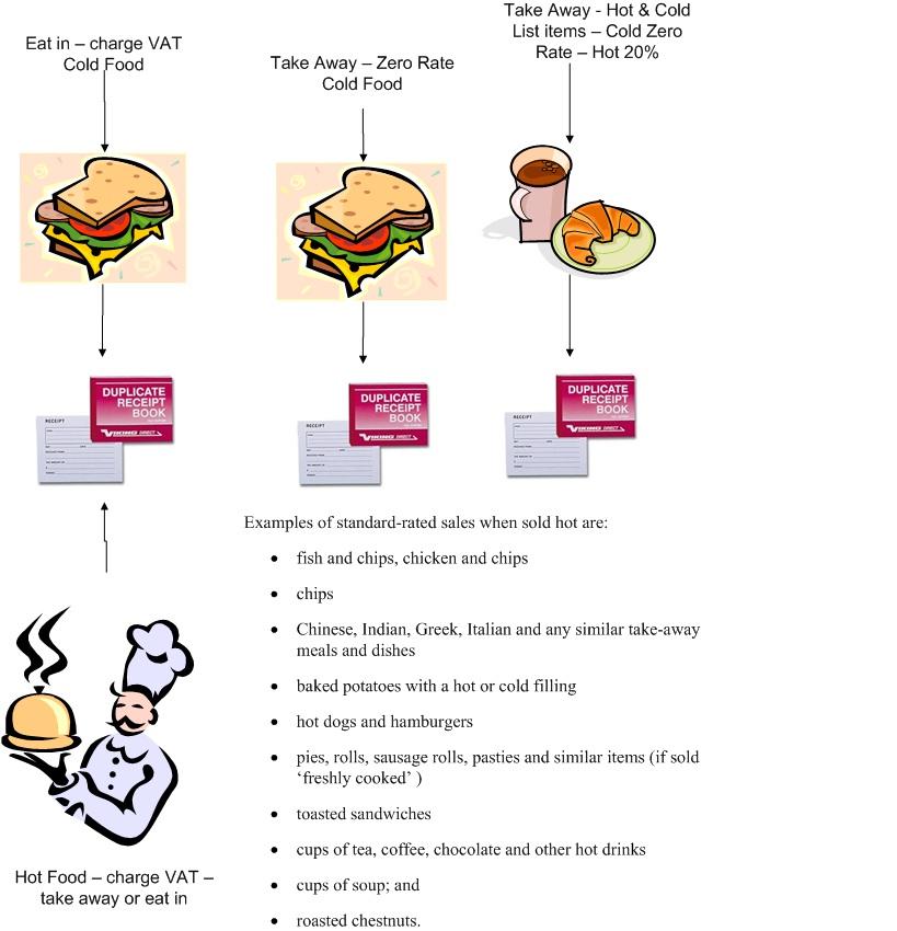 Zero Rate  Vat Food Uk
