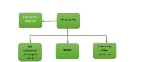 New Pension
