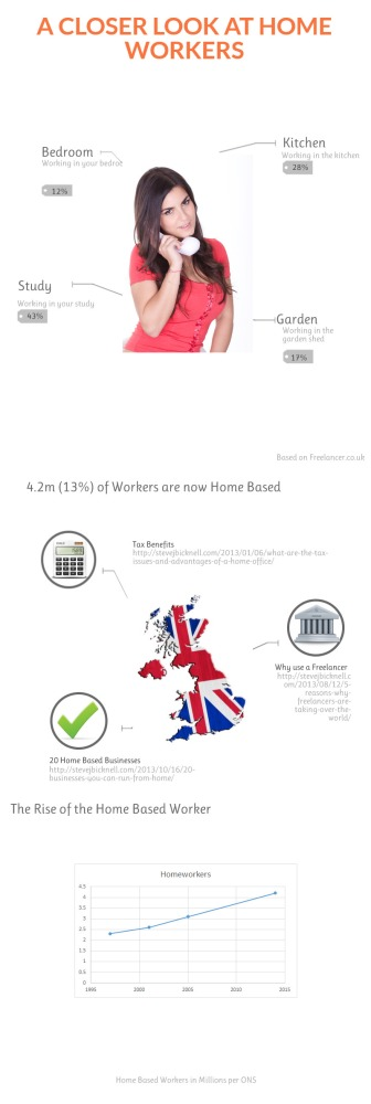 4 places loved by Home Based Workers