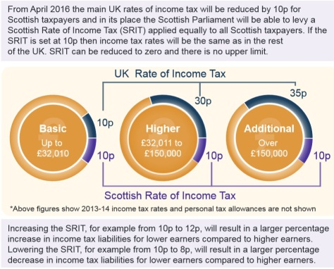 Scottish Tax